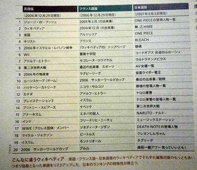 日本のWikipedia編集回数ランキング、1位は…